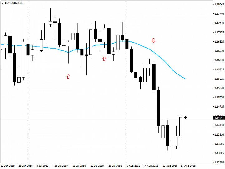 Блог частного трейдера (анализ рынка Forex от 20.08.2018)