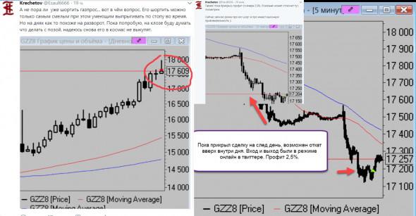 цена на акции газпром