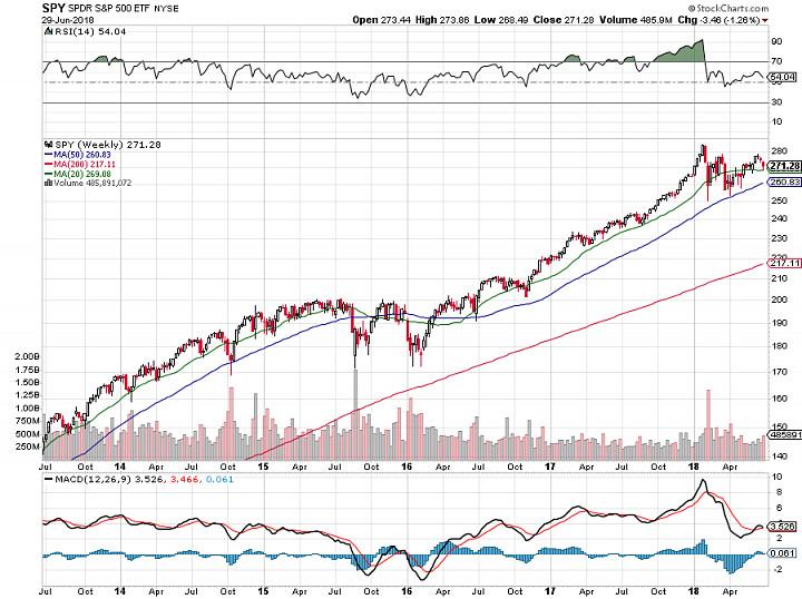 На каких графиках торговать и изучать активы?