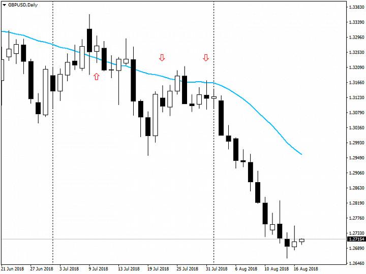 Анализ рынка Forex от 17.08.2018
