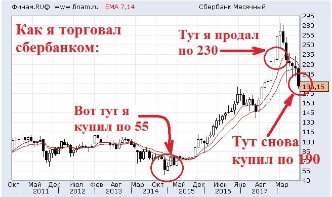 Адр сбербанка форекс клуб курсы валют онлайн курсы доллара к рублю