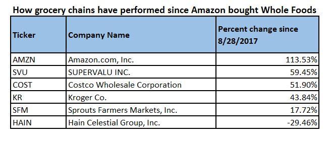 Amzn Amazon Inc Amzn Stock Price Trade Ideas Whotrades