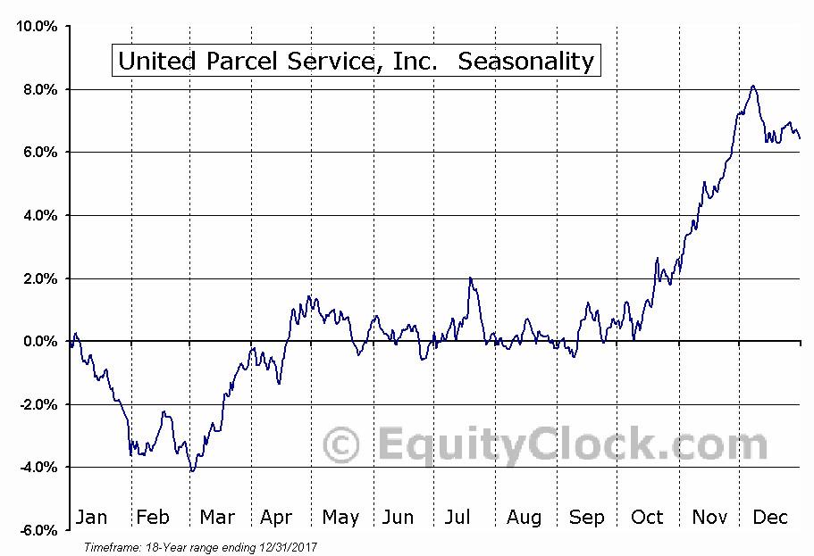 Post Stock Market Outlook For September 10 2018 In Blog Equity Clock