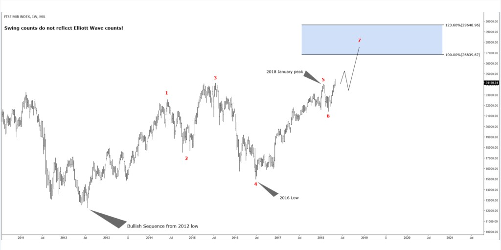 Post Ftse Mib Index Bullish Extension Higher Started In Blog