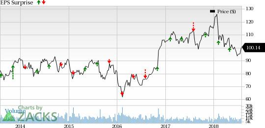 Pru Prudential Financial Inc Pru Stock Price Trade Ideas