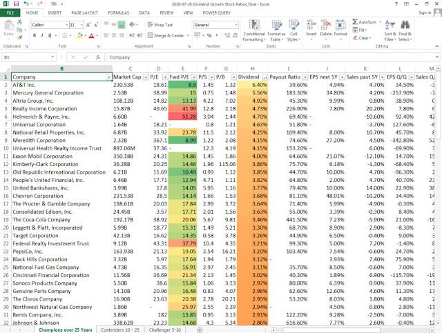 The Highest Yielding Consumer Goods Large Cap Dividend Stocks - #WPP