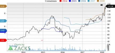Zebra Technologies (ZBRA) Hits a 52-Week High, Can the Run