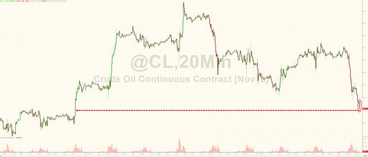 WTI Slumps To 2-Week Lows After Biggest Crude Build In 20 Months
