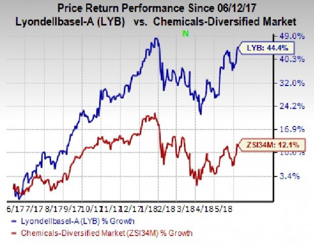 LyondellBasell (LYB) Up 44% in a Year: What's Driving It?
