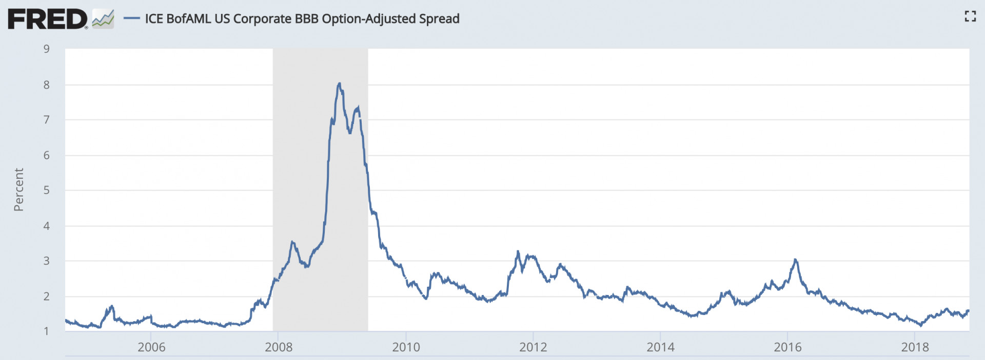 Credit Spread Widening: How Asymmetrically Favorable Is It Currently?