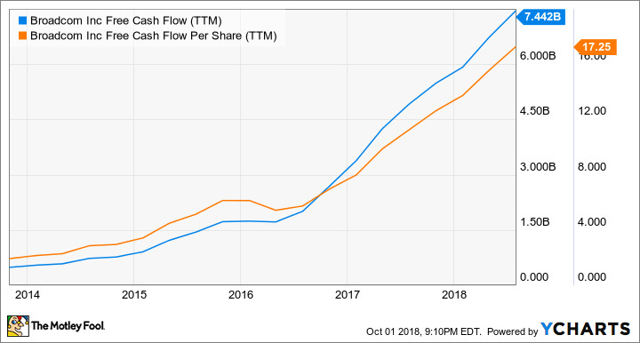 2 Chip Stocks With Growing Dividends