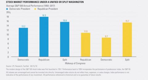 What Happens if Republicans Lose Control of Congress?