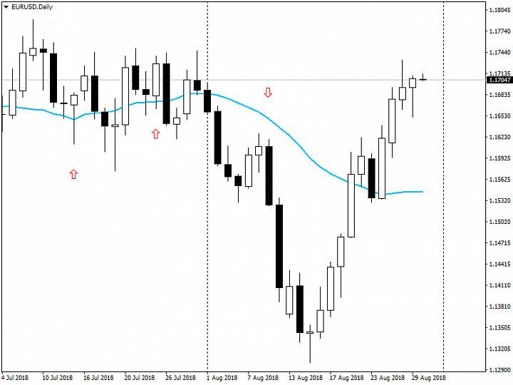Анализ рынка Forex от 30.08.2018