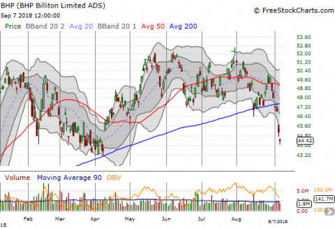 Above The 40 – A Shaky And Stretched Stock Market Redux