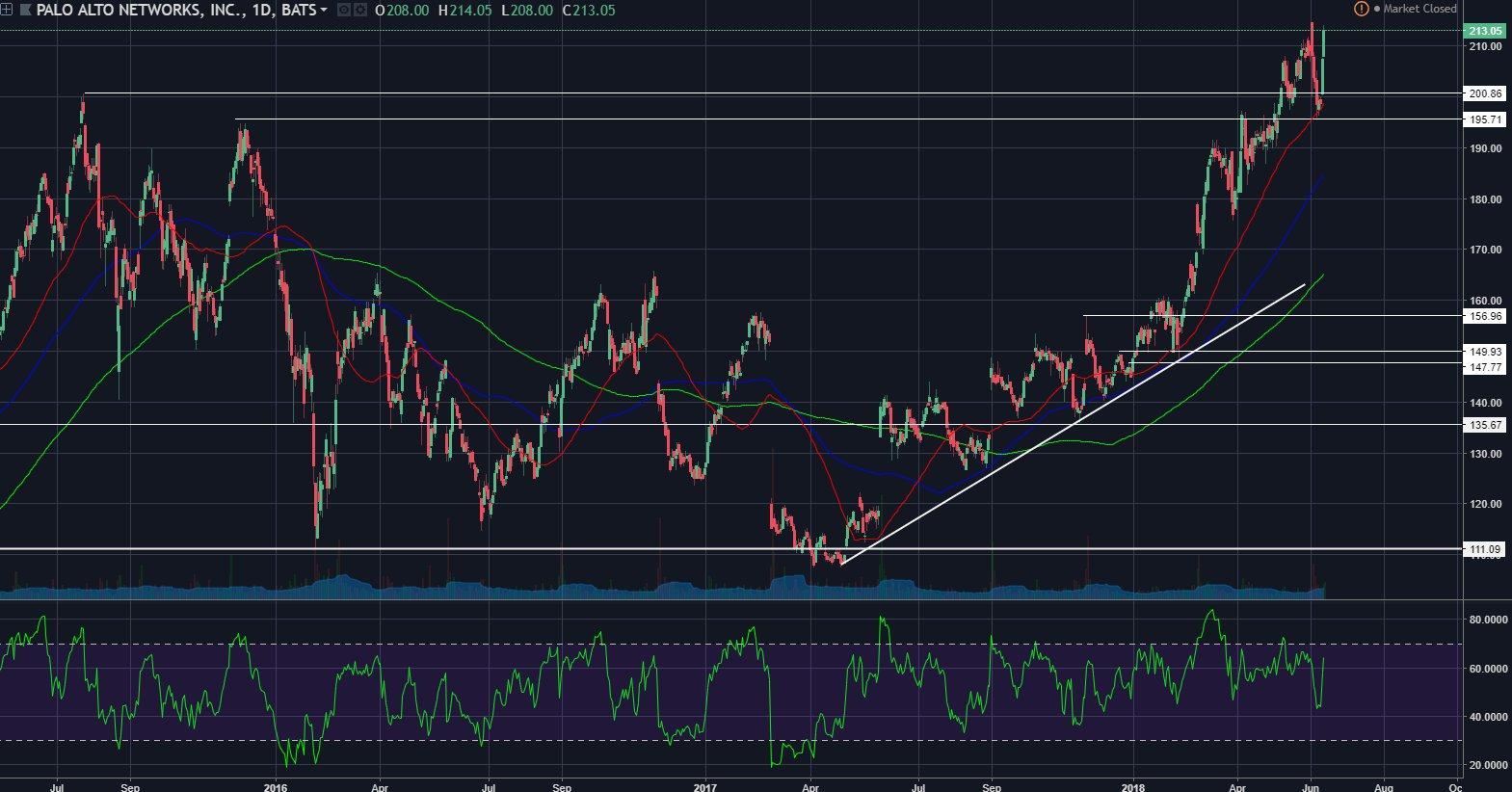 Panw Palo Alto Networks Inc Panw Stock Price Trade Ideas