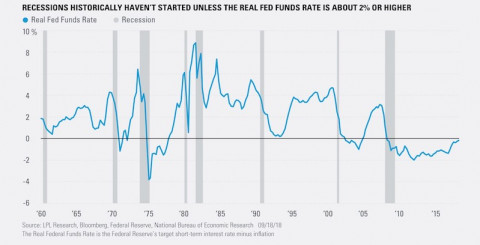 Real Fed Funds Signal Few More Innings Left
