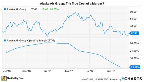 Post «Alaska Air Group\'s Earnings May Soon Normalize: Time to Buy ...