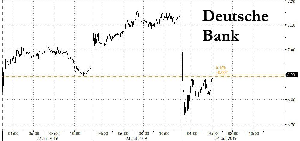 Deutsche Bank Tumbles As Trading Revenues Plummet