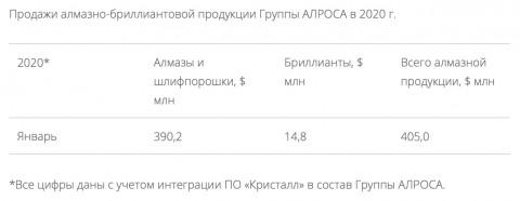 """Эссе Консолидация ПАО """"Алроса"""