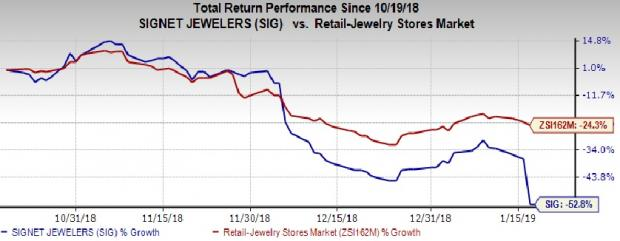 e93212827f5c Adjusted earnings are projected in the band of  3.53- 3.69 per share  compared with earlier view of  4.15- 4.40. Management now expects capital  expenditures ...