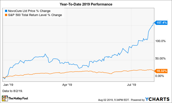 Why Novocure Stock Soared 32 In July