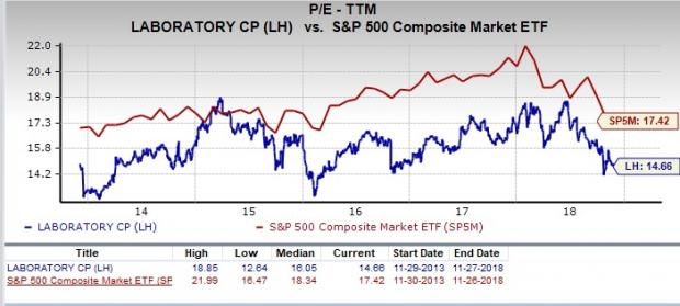 Is LabCorp (LH)    - Feed