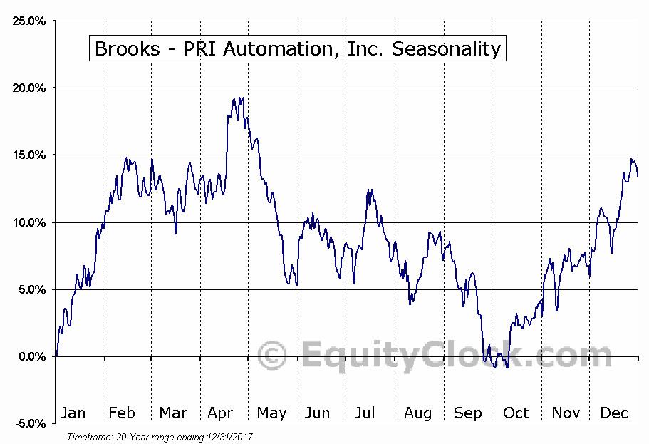 Stock Market Ou    - Feed