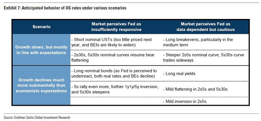 Post «Goldman Slashes Global Bond Yield Forecasts