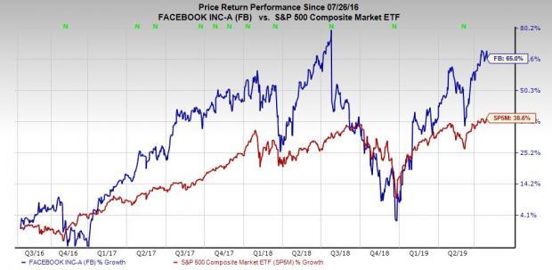 Buy Facebook (FB) Stock After Q2 Earnings Despite Antitrust
