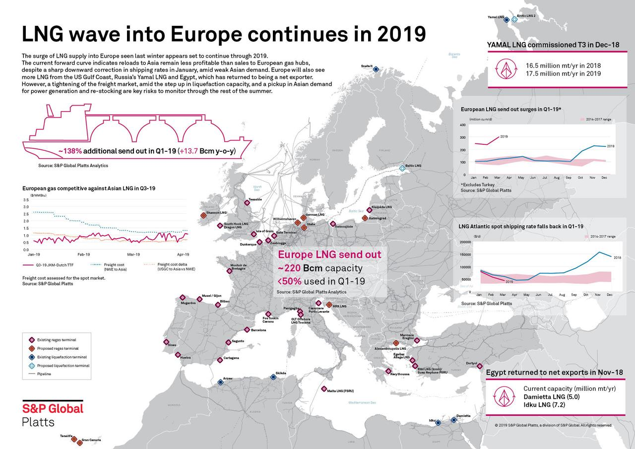 The European Gas Game Is About To Change