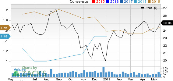 Is Plains GP Holdings (PAGP) Stock a Suitable Value Pick?