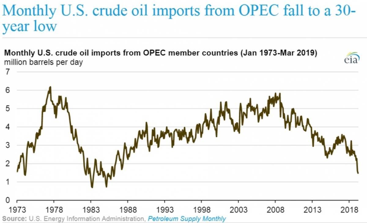 opecs oil supply fell - 1024×611