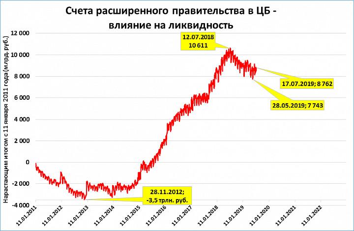 Ликвидность банковского сектора в картинках