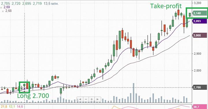 Продали дивидендную бумагу Юнипро с прибылью +20% за 3 месяца.
