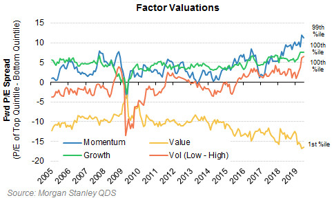 Quant-tastrophe Looms: Factor Vol Soars Above August 2007 Disaster