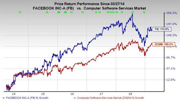 Facebook (FB) Stock Looks Like a Buy as Apple &