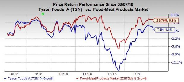 Tyson Foods Tsn Q1 Earnings Beat Estimates Sales Miss