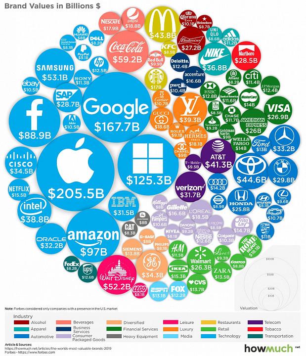 100 самых дорогих брендов мира в 2019 году