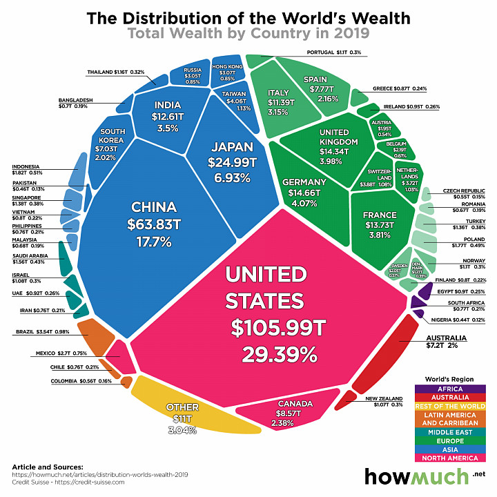 Всё богатство мира