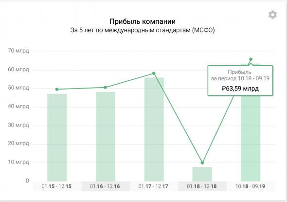 МТС - полный разбор компании + SWOT-анализ
