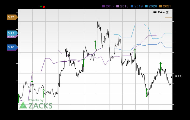Analysts Estimate BlackBerry (BB) to Report a Decline in