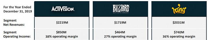 Activision Blizzard - Титан игровой индустрии