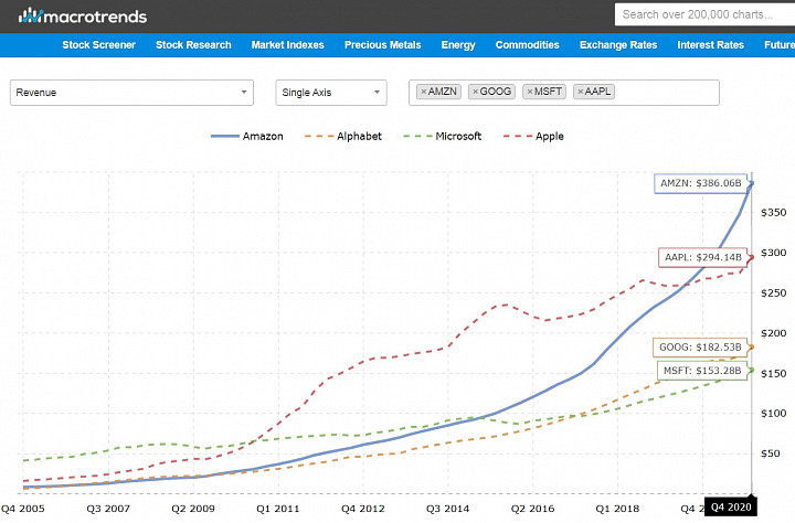 выручка Амазон, Гугл, Майкрософт и Эпл на одном графике с 2005го!