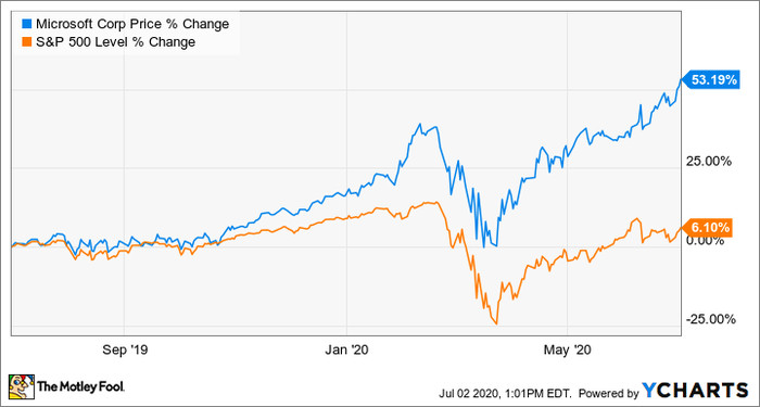 Here S Why Microsoft Stock Was Up 11 In June In depth view into msft (microsoft) stock including the latest price, news, dividend history, earnings information and financials. motley fool whotrades